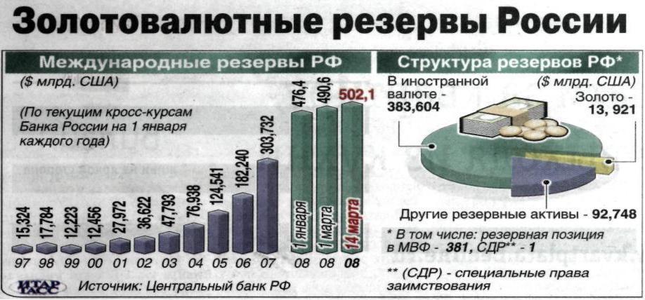 Так же вполне вероятно, что какая-то часть золотого запаса наших международных резервов хранится не в россии, а на ответственном хранении за рубежом, в частности в сша.